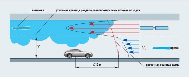 Рис. 6. Схема развития разноплотностных потоков при дымоудалении в автопарковке