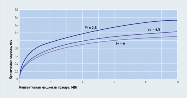 Рис. 7. Зависимость критической скорости приточного воздуха от конвективной мощности  очага горения