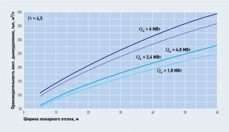 Рис. 9. Зависимость производительности вентилятора дымоудаления от ширины пожарного  отсека (при Fr = 4,5)