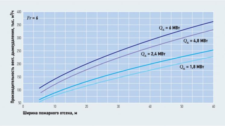 Рис. 10. Зависимость производительности вентилятора дымоудаления от ширины пожарного отсека (при Fr = 6,0)