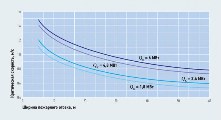 Рис. 11. Зависимость критической скорости приточного воздуха от ширины пожарного отсека при (при Fr = 4,5)