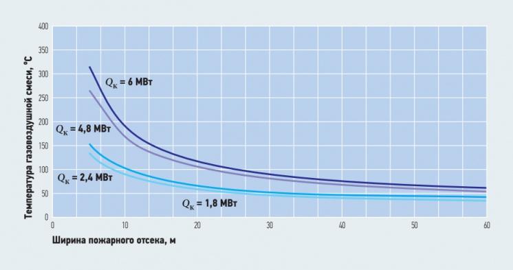 Рис. 12. Зависимость температуры газовоздушной смеси от ширины пожарного отсека при  (при Fr = 4,5)