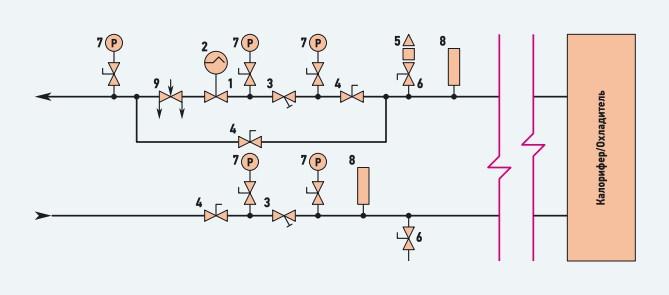 Рис. 1. Узел регулирования с обычным регулирующим клапаном