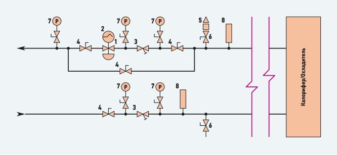 Рис. 2. Узел регулирования с комбинированным балансировочным клапаном AB-QM