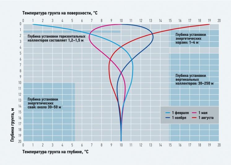 Рис. 1. Распределение температуры грунта по глубине