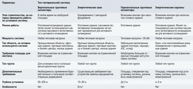 Табл. 1. Характеристики различных типов геотермальных систем