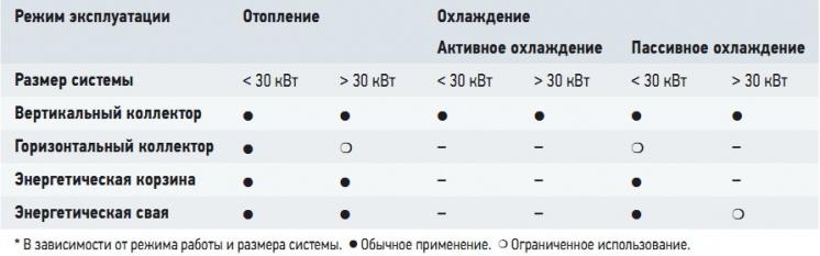 Табл. 2. Матрица выбора геотермальной системы
