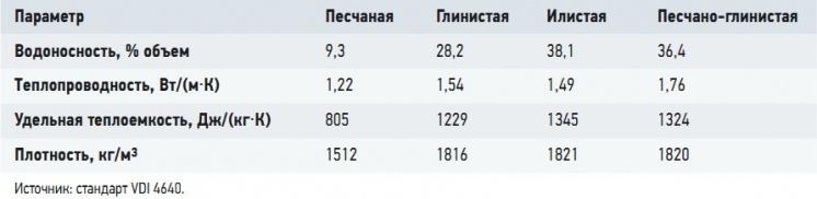 Табл. 3. Физические свойства основных типов грунтов