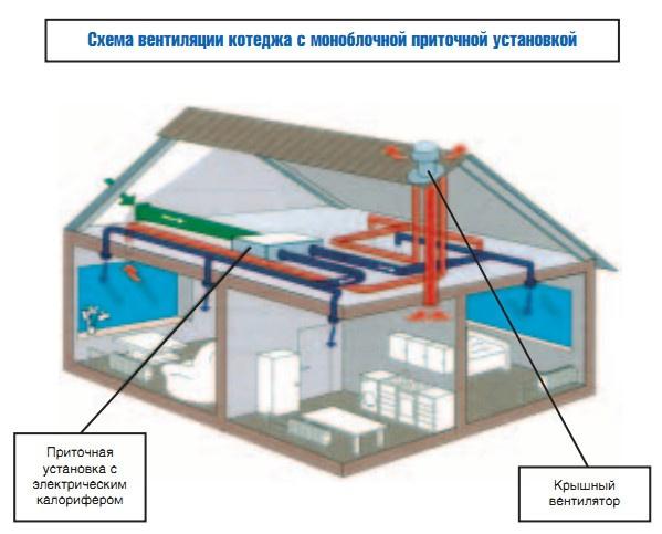 Схема вентиляции котеджа с