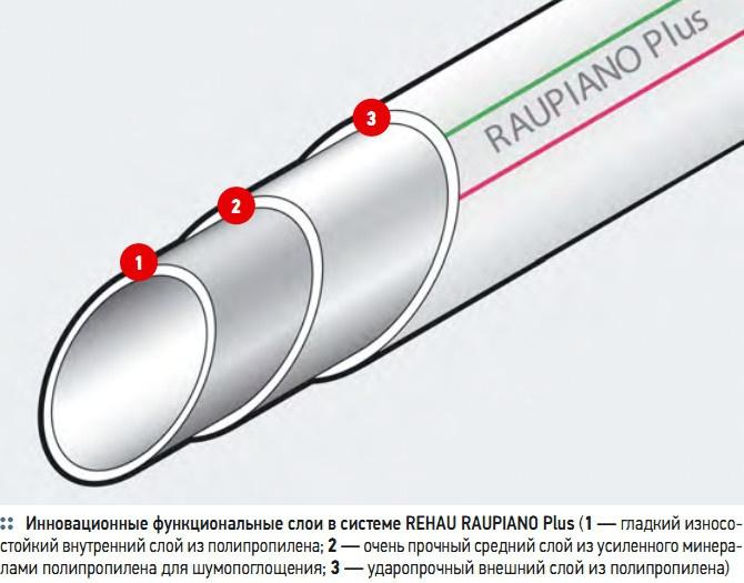 Инновационные функциональные слои в системе REHAU RAUPIANO Plus