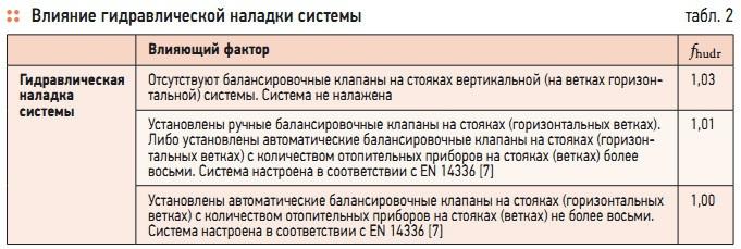 Инструкция Термостат Недельный Siemens.Doc