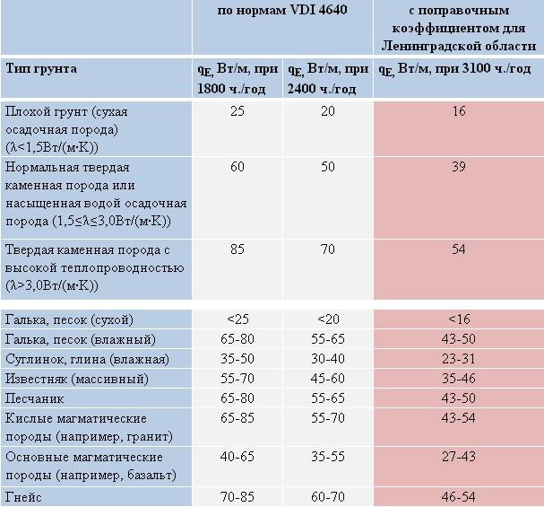 Таблица 1. Удельный средний отбор мощности qE для двойных U-образных вертикальных зондов