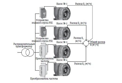Решение для системы с четырьмя параллельными насосами (гидравлическая система с преобладанием напора на преодоление трения).