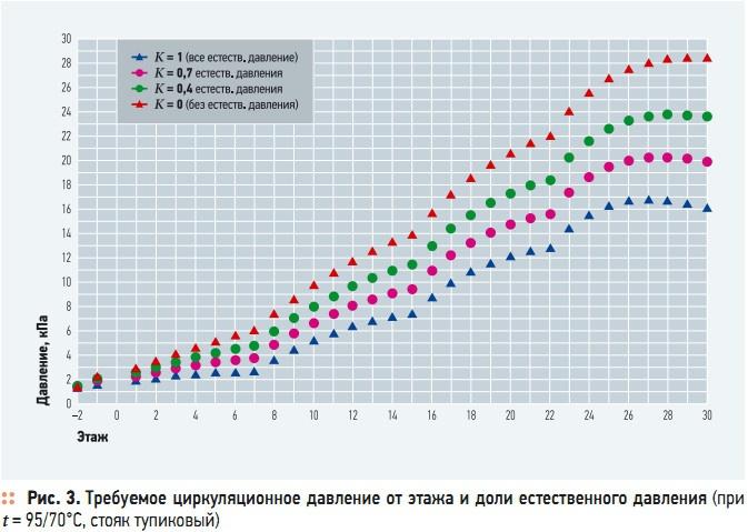 Рис. 3. Требуемое циркуляционное давление от этажа и доли естественного давления (при  t = 95/70°C, стояк тупиковый)