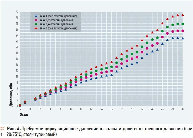Рис. 4. Требуемое циркуляционное давление от этажа и доли естественного давления (при  t = 90/75°C, стояк тупиковый)