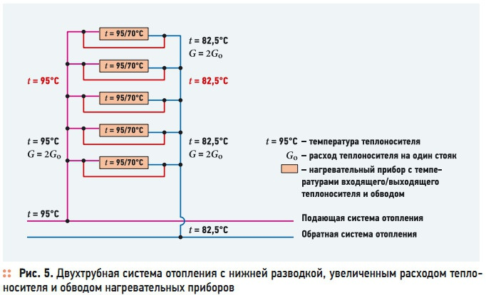 Рис. 5. Двухтрубная система отопления с нижней разводкой, увеличенным расходом теплоносителя и обводом нагревательных приборов