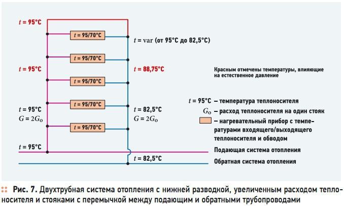 Рис. 7. Двухтрубная система отопления с нижней разводкой, увеличенным расходом теплоносителя и стояками с перемычкой между подающим и обратными трубопроводами