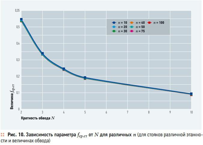Рис. 10. Зависимость параметра fср.ст от N для различных n (для стояков различной этажности и величинах обвода)