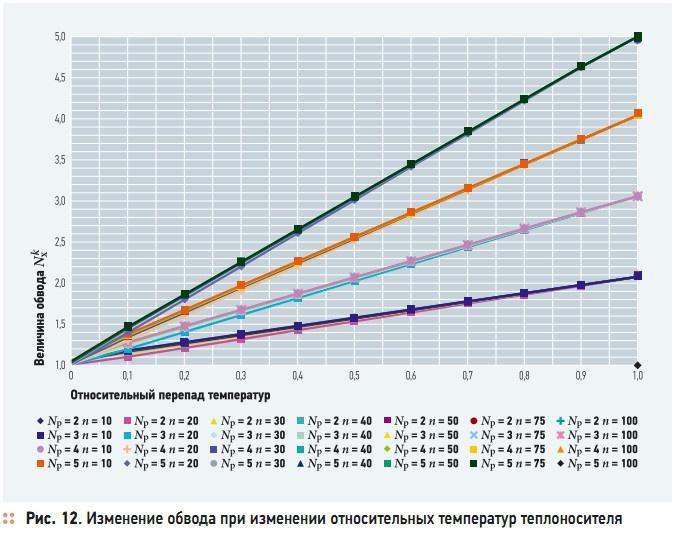 Рис. 12. Изменение обвода при изменении относительных температур теплоносителя
