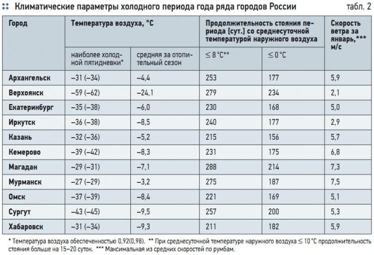 Табл. 2. Климатические параметры холодного периода года ряда городов России