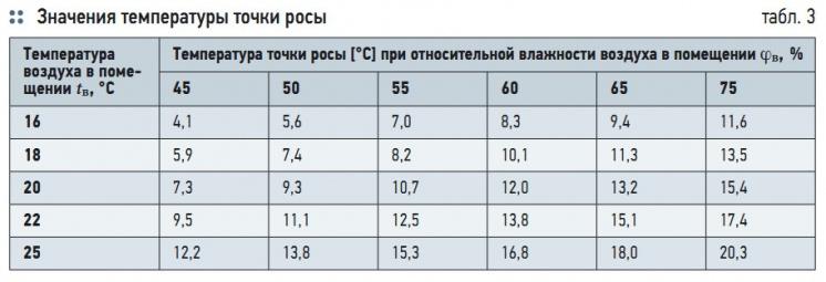 Табл. 3. Значения температуры точки росы