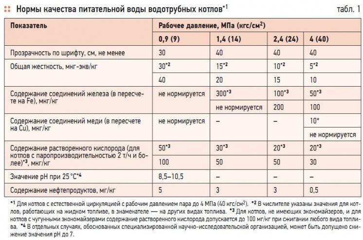 Табл. 1. Нормы качества питательной воды водотрубных котлов