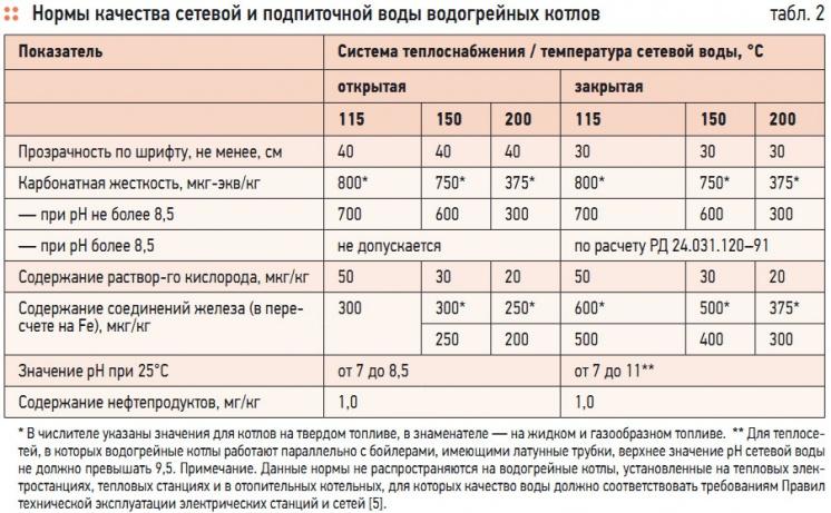 Табл. 2. Нормы качества сетевой и подпиточной воды водогрейных котлов