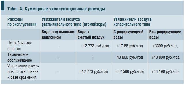 Табл. 4. Суммарные эксплуатационные расходы