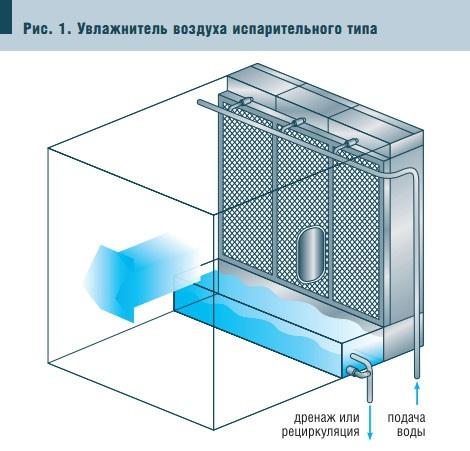 Рис. 1. Увлажнитель воздуха испарительного типа