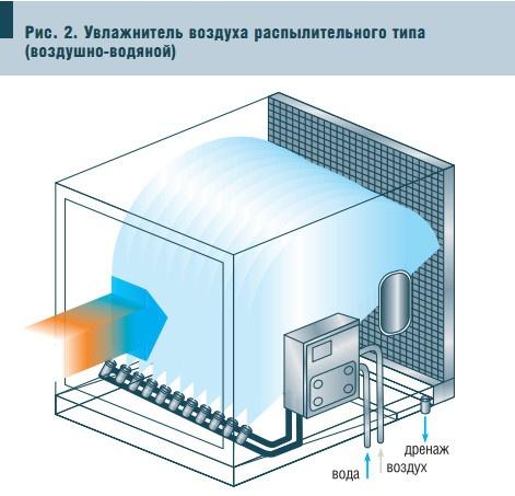 Рис. 2. Увлажнитель воздуха распылительного типа (воздушно-водяной)