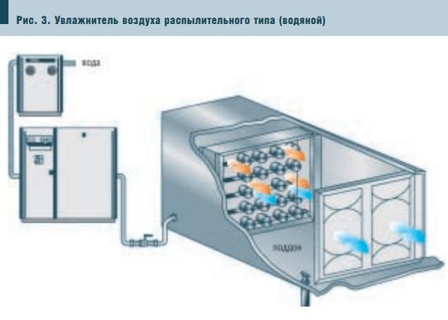 Рис. 3. Увлажнитель воздуха распылительного типа (водяной)