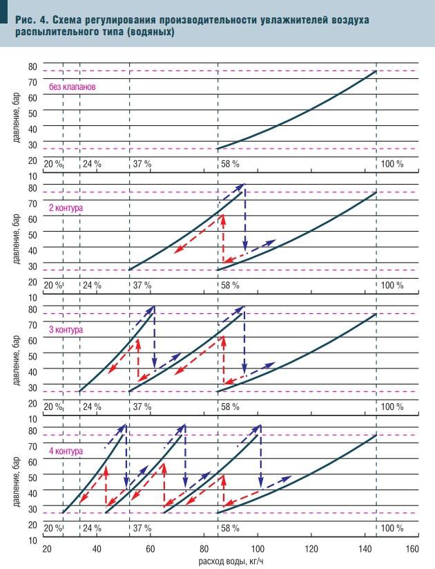 Рис. 4. Схема регулирования производительности увлажнителей воздуха распылительного типа (водяных)