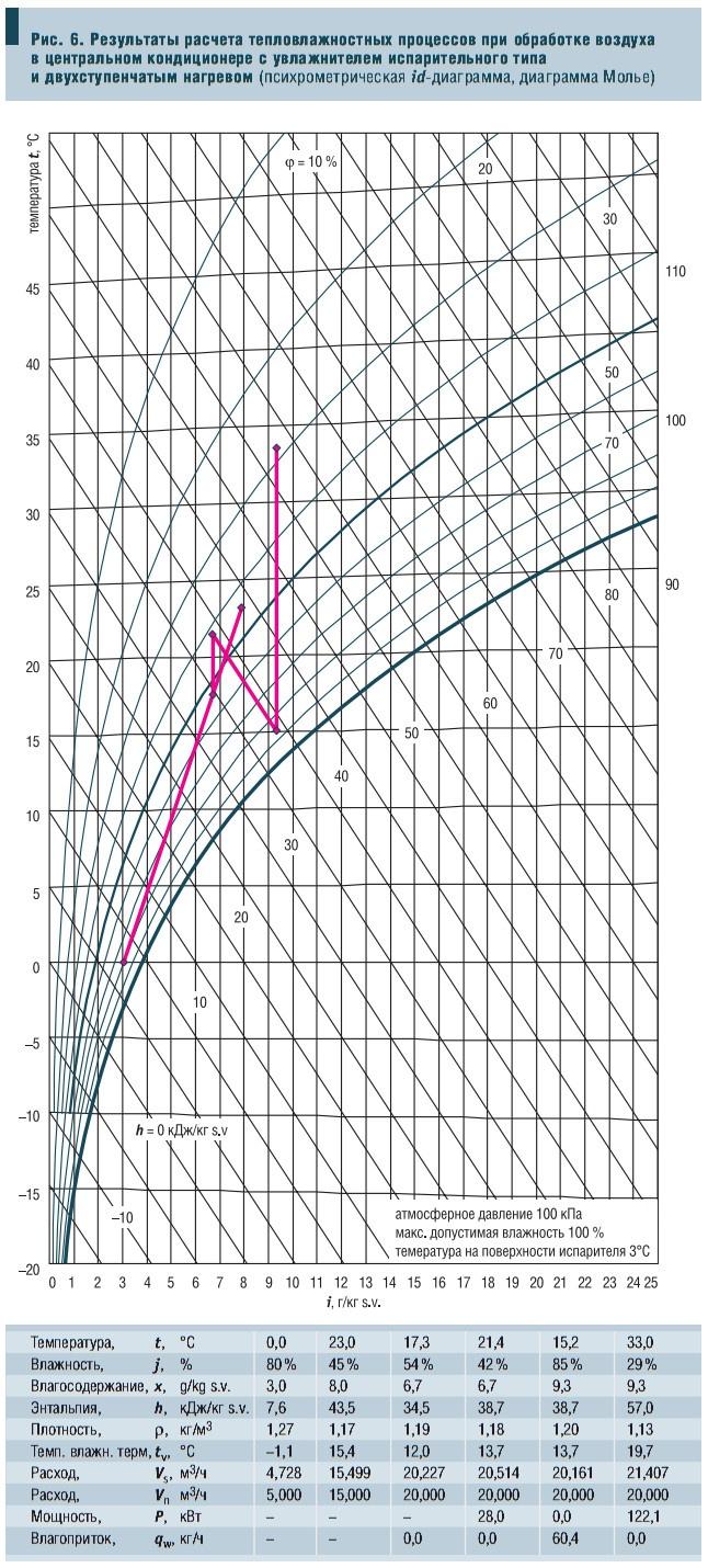 Рис. 6. Результаты расчета тепловлажностных процессов при обработке воздуха в центральном кондиционере с увлажнителем испарительного типа и двухступенчатым нагревом (психрометрическая id-диаграмма, диаграмма Молье)