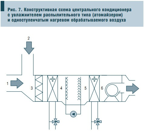 Рис. 7. Конструктивная схема центрального кондиционера с увлажнителем распылительного типа (атомайзером) и одноступенчатым нагревом обрабатываемого воздуха