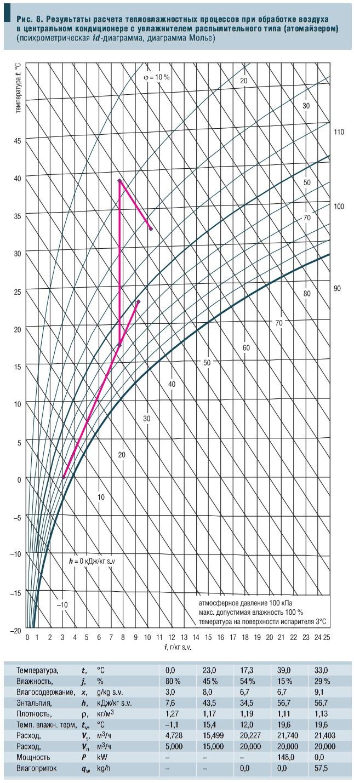 Рис. 8. Результаты расчета тепловлажностных процессов при обработке воздуха в центральном кондиционере с увлажнителем распылительного типа (атомайзером) (психрометрическая id-диаграмма, диаграмма Молье)