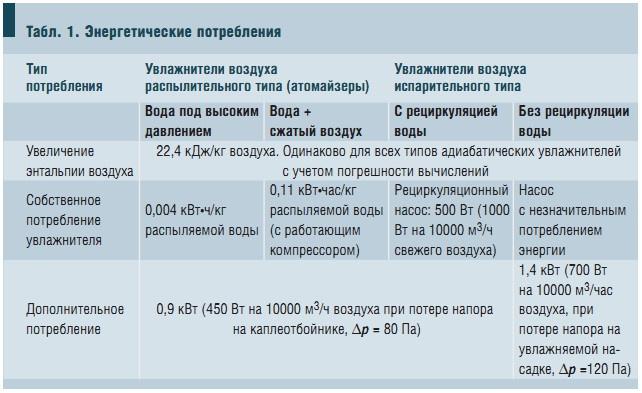 Табл. 1. Энергетические потребления