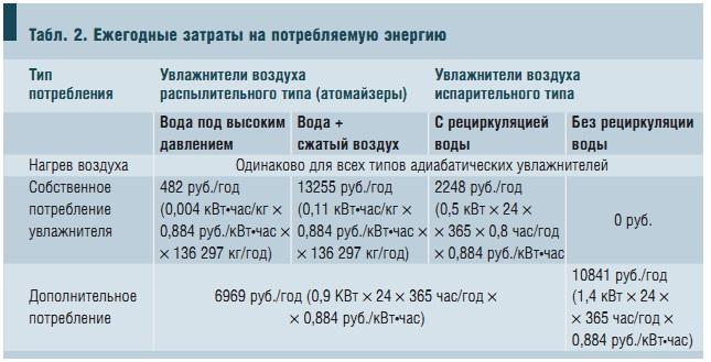 Табл. 2. Ежегодные затраты на потребляемую энергию