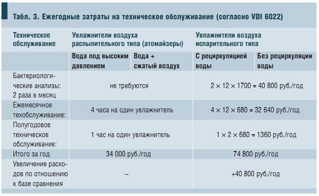 Табл. 3. Ежегодные затраты на техническое обслуживание (согласно VDI 6022)