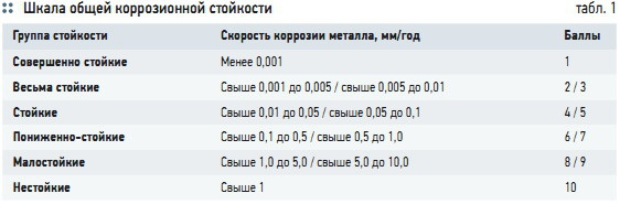 Табл. 1. Шкала общей коррозионной стойкости