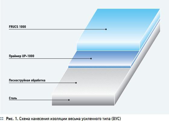 Рис. 1. Схема нанесения изоляции весьма усиленного типа (ВУС)