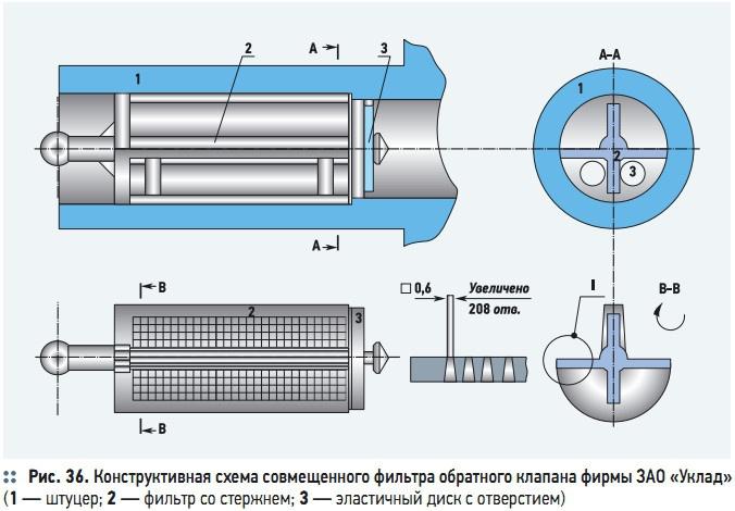 Рис. 36. Конструктивная схема совмещенного фильтра обратного клапана фирмы ЗАО «Уклад»