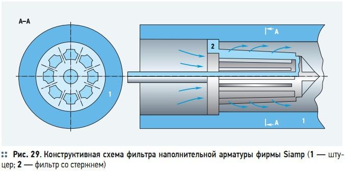 Рис. 29. Конструктивная схема фильтра наполнительной арматуры фирмы Siamp
