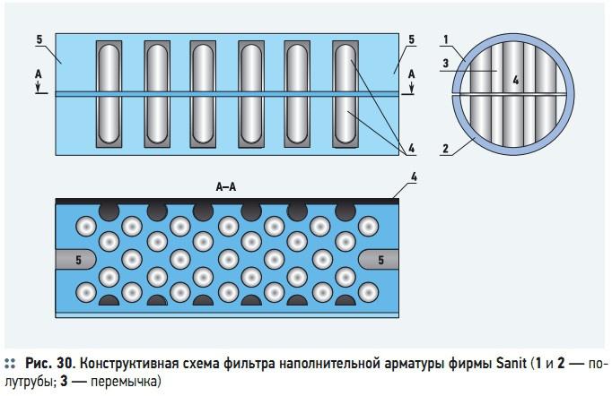 Рис. 30. Конструктивная схема фильтра наполнительной арматуры фирмы Sanit