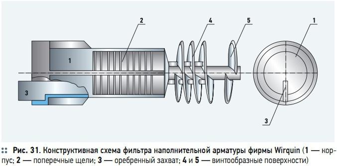 Рис. 31. Конструктивная схема фильтра наполнительной арматуры фирмы Wirquin