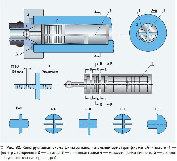 Рис. 32. Конструктивная схема фильтра наполнительной арматуры фирмы «Анипласт»