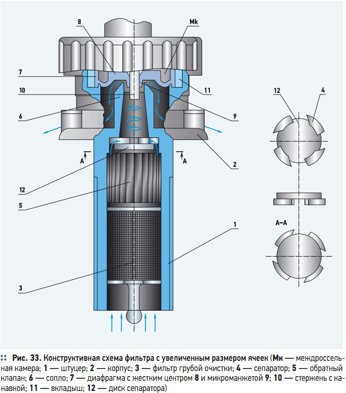 Рис. 33. Конструктивная схема фильтра с увеличенным размером ячеек
