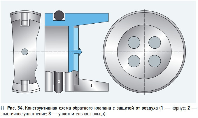Рис. 34. Конструктивная схема обратного клапана с защитой от воздуха