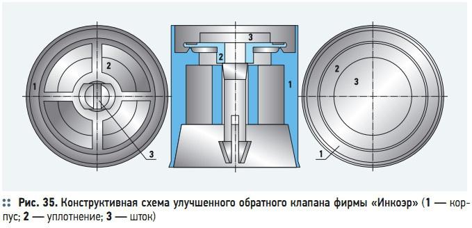 Рис. 35. Конструктивная схема улучшенного обратного клапана фирмы «Инкоэр»