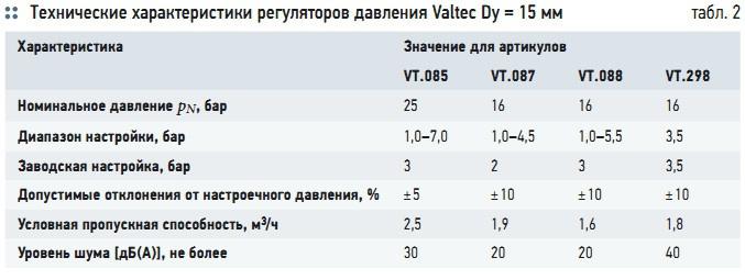 Табл. 2. Технические характеристики регуляторов давления Valtec Dу = 15 мм