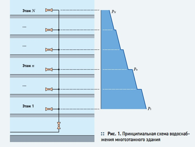 Рис. 1. Принципиальная схема водоснабжения многоэтажного здания
